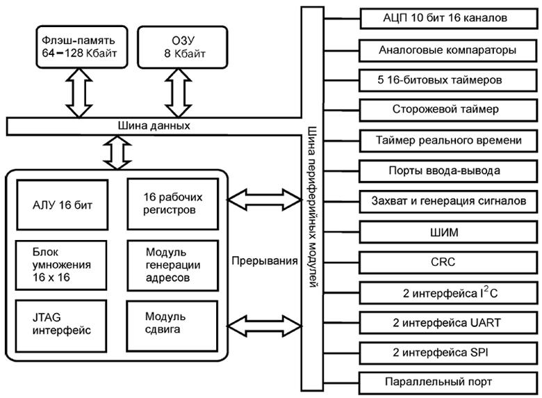 схема микроконтроллеров