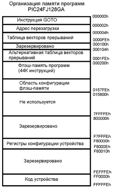Схема организации памяти