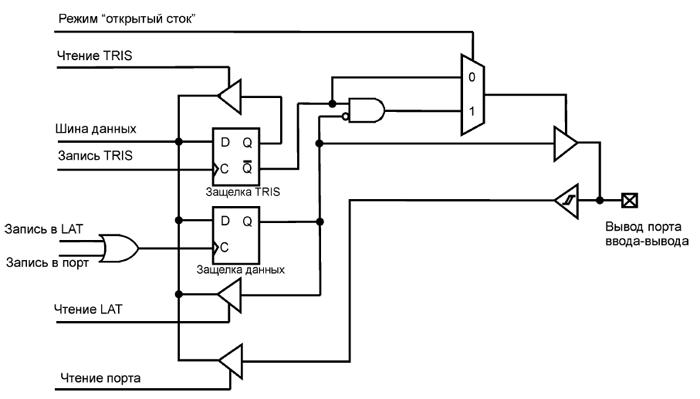 Схема порта ввода/вывода