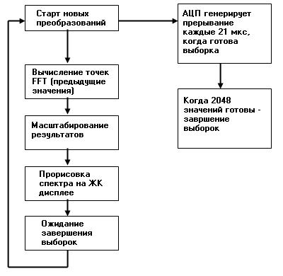 Блок-схема программы микроконтроллера